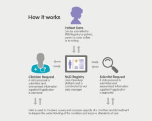 MLD Support Association UK Registry